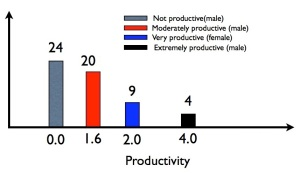 Model productivity distribution for Towers' sample, based on the information supplied in her paper.